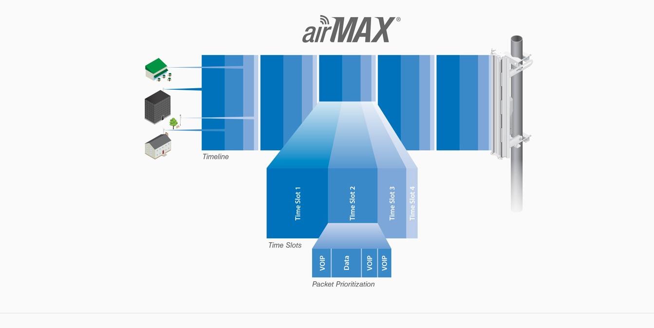 Ubiquiti NBE-5AC-Gen2 NanoBeam corrente alternata Gen2 19dBi 5Ghz 802.11ac Airmax Antenna CPE