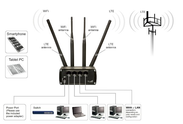 teltonika rut950 mobile 4g  lte dual sim slot modem with 802 11n wireless router