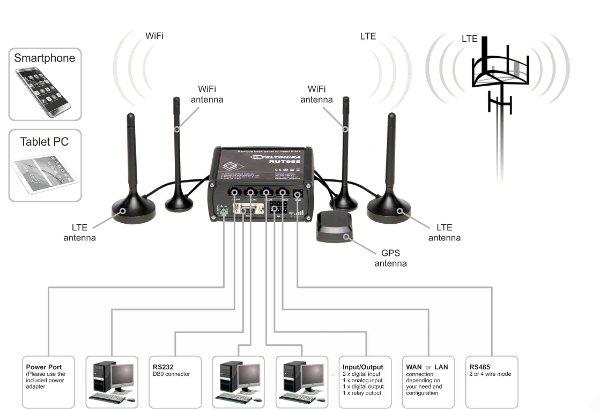 teltonika rut955 lte 4g router eurodk. Black Bedroom Furniture Sets. Home Design Ideas
