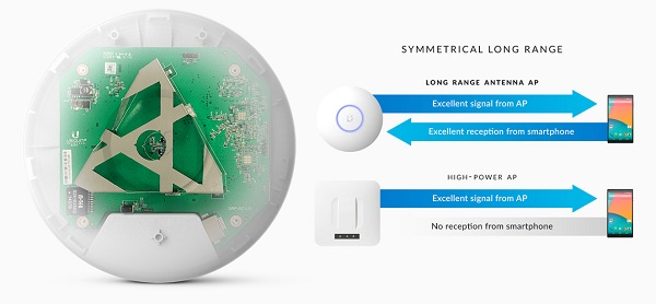 unifi-ap-ac-lr-features-super-antenna